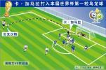 图表-卡-加马拉打入本届世界杯第一粒乌龙球