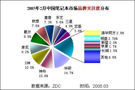中国笔记本市场品牌关注度最新排名出炉