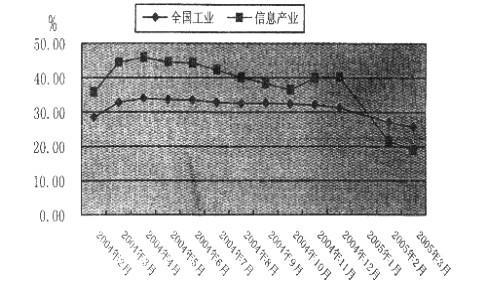 05年1 3月电子信息产业经济运行分析