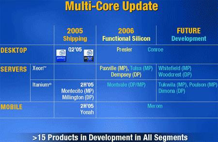 Intel表示第二代双核将于06年末推出(图)