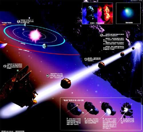 新京报:人类历史上首次撞击彗星(组图)