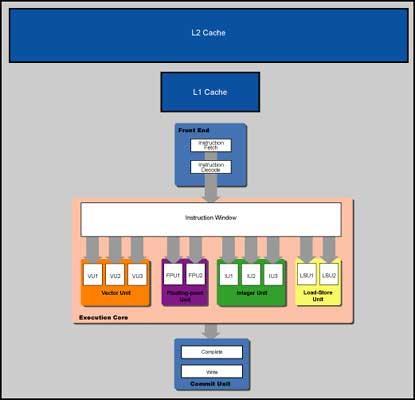 因此大量的执行单元在多数程序的执行过程中,大多处于一种空闲状态.