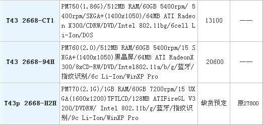 IBM学生机停产近期水货笔记本价格曝光