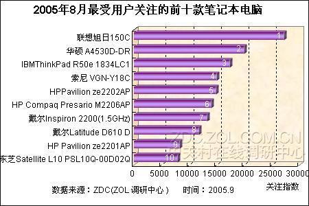 八月最受网友关注的十款热点笔记本导购(4)