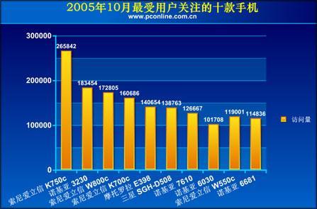 2005年10月最受网友关注手机分析报告