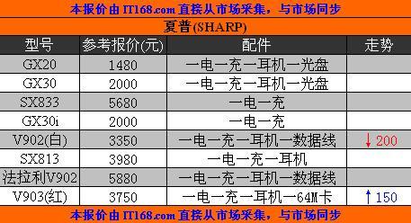 广州地区水货行情综述:V903汉化即升值
