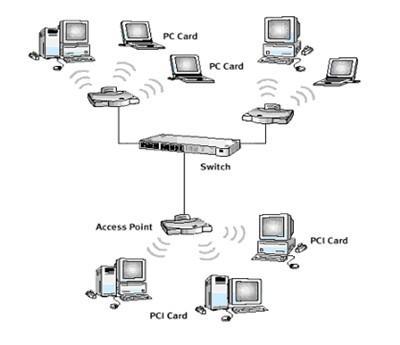 摆脱网线束缚教你轻松组建家庭无线网络