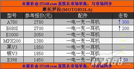 18日北京水货行情综述:摩托罗拉逆势而行