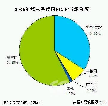 中国C2C市场增两倍 淘宝占57 份额扩大优势