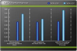 最佳每瓦性能:VIAC7-M笔记本详细评测(3)