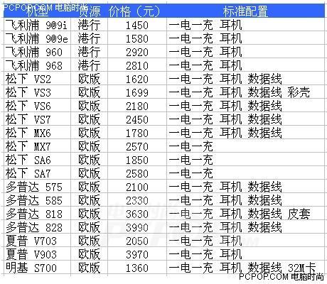 元旦水货报价9大品牌100款手机型全降价(5)