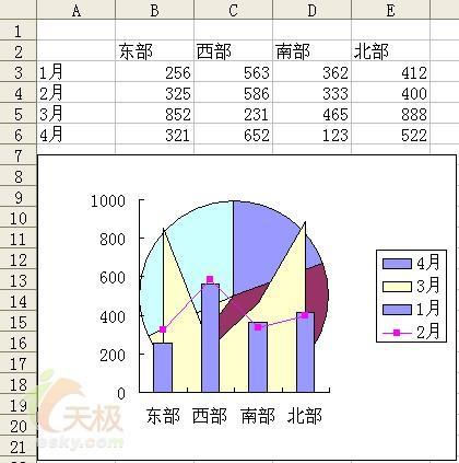 制作多种图表类型并存的Excel图表方法