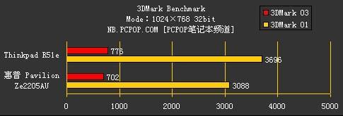 性能表现如何5999元惠普Ze2205评测(4)