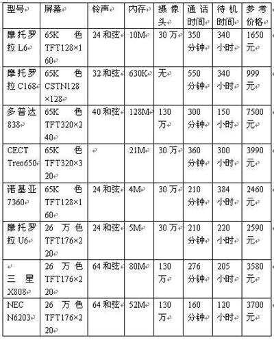 新品手机新气象近期上市手机热点一览(5)