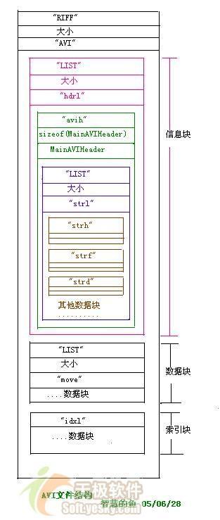 利用VC++实现AVI文件的合成和分解