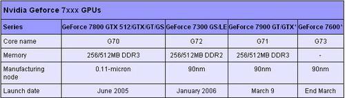 3月9日NV正式发布7900价格将低过X1900