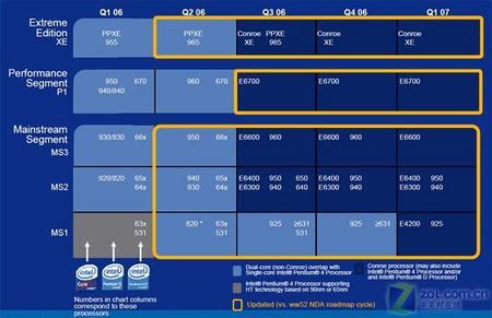 奔4不再风光英特尔最新CPU路线图泄露