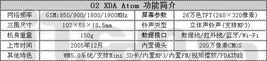 O2全能机王Atom中文版杀到改版市场