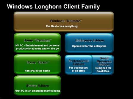 绝对明确WindowsVista产品详细介绍