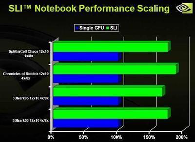 双核风暴:NVIDIASLI技术入侵笔记本
