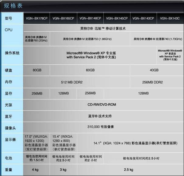 普及商务理念SONY高端BX调价2000