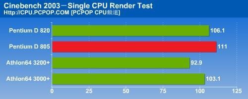 瘸腿双核心PD805对决A64之全面测试(8)