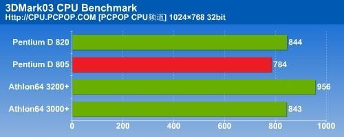 瘸腿双核心PD805对决A64之全面测试(4)