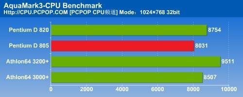 瘸腿双核心PD805对决A64之全面测试(5)