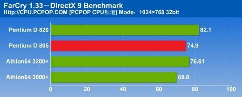 瘸腿双核心PD805对决A64之全面测试(7)
