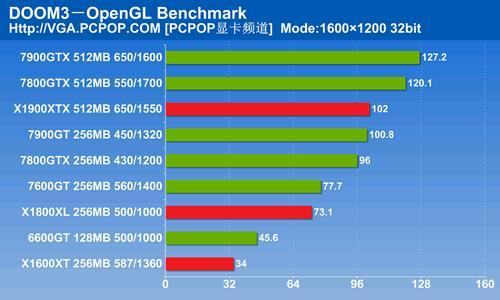 最强游戏性能79GTX搭配FX60威猛评测