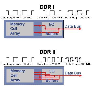 图2,ddr与ddr2工作原理