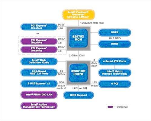 带智能芯片的富士康i975X主板上市