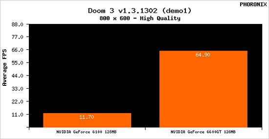 C51整合主板Linux下3D性能测试曝光