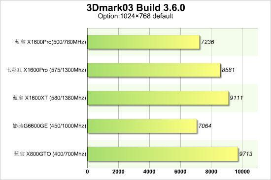 热点分析市场上X800GTO是否值得买