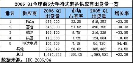 宇达电通第一季PDA出货与去年同期比增84.4%