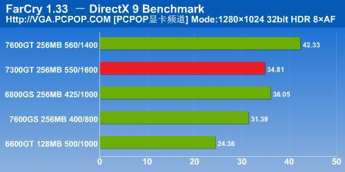 NV6系时代完美谢幕7300GT显卡详细测试(13)