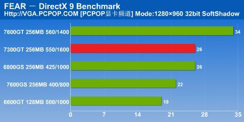 NV6系时代完美谢幕7300GT显卡详细测试(18)