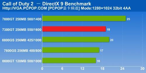 NV6系时代完美谢幕7300GT显卡详细测试(16)