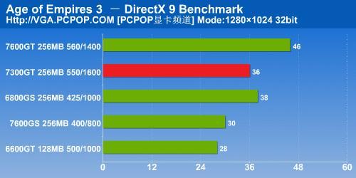 NV6系时代完美谢幕7300GT显卡详细测试(17)