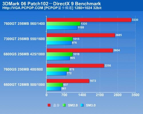 NV6系时代完美谢幕7300GT显卡详细测试(9)