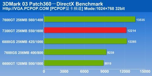 NV6系时代完美谢幕7300GT显卡详细测试(7)