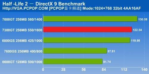 NV6系时代完美谢幕7300GT显卡详细测试(11)