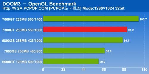 NV6系时代完美谢幕7300GT显卡详细测试(10)