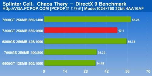 NV6系时代完美谢幕7300GT显卡详细测试(14)