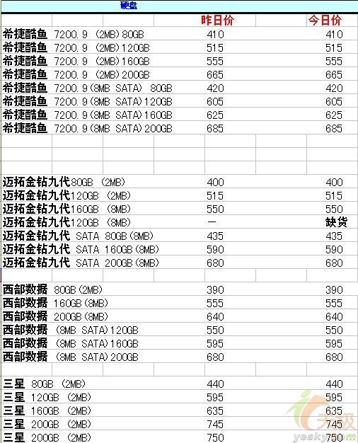 [5.19]重庆三大件行情价格稳中带降