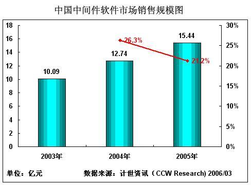 2005年国内中间件产品市场增长放慢(图)