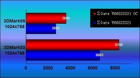 只需超频映泰V6602SS21即提升20%