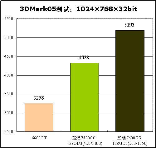 千元以内的最佳选择!盈通三款7600GS一统中端显卡市场