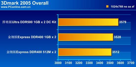 铸造PC最强装备!黑金刚全系列内存测试