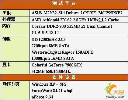 显卡也要洗桑拿七彩虹7900GTX液冷超频版测试